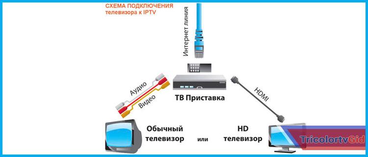 как подключить триколор к интернету через wifi роутер