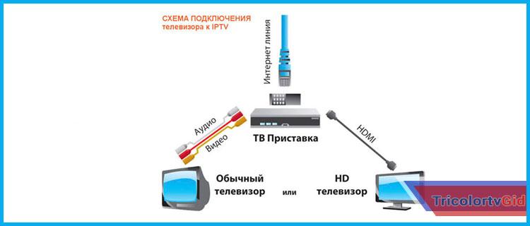 как подключить ресивер триколор к телевизору через интернет
